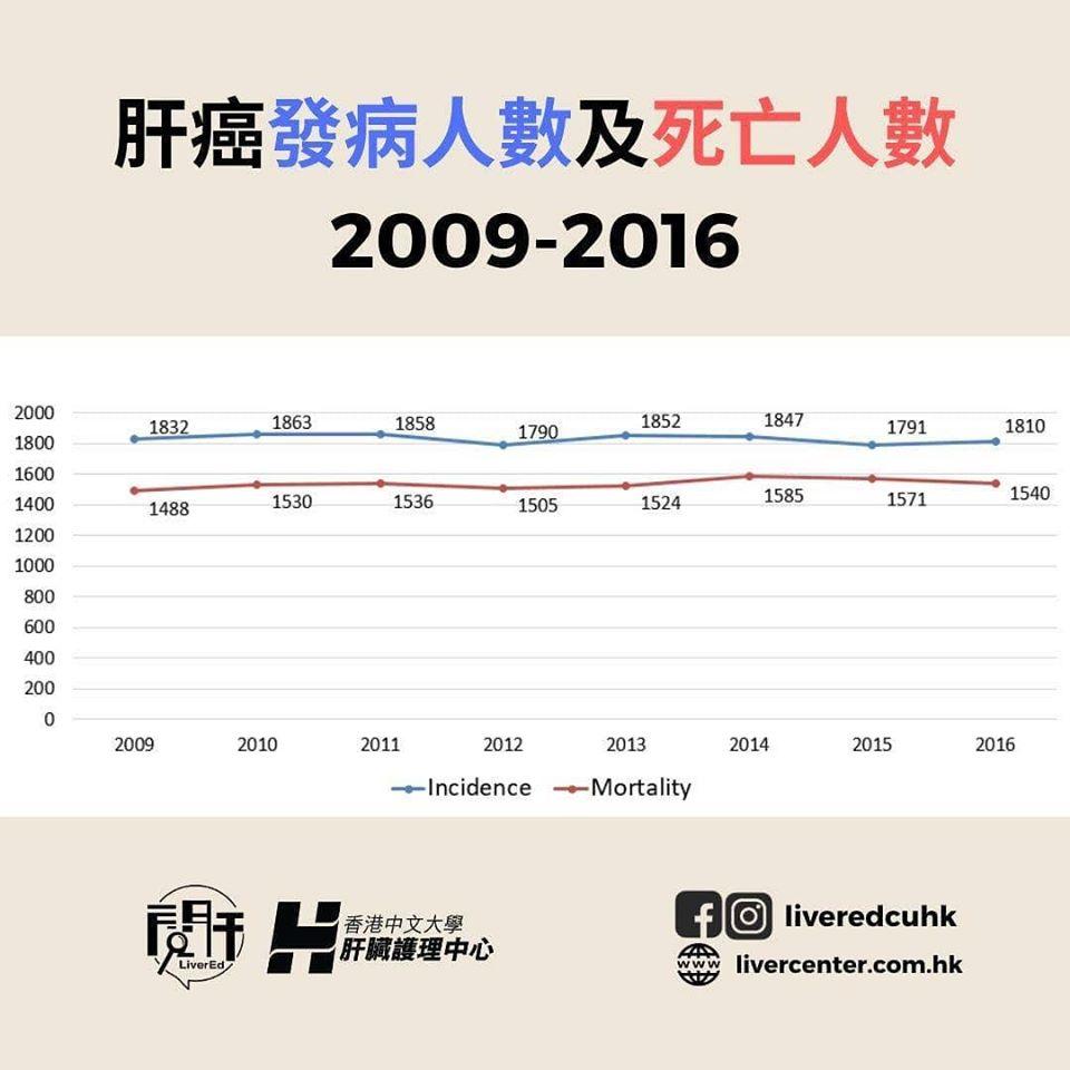 香港肝癌發病人數及死亡人數